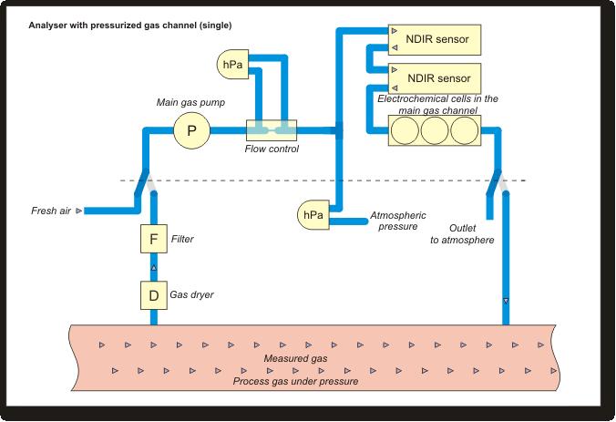madur - Gas Analysers